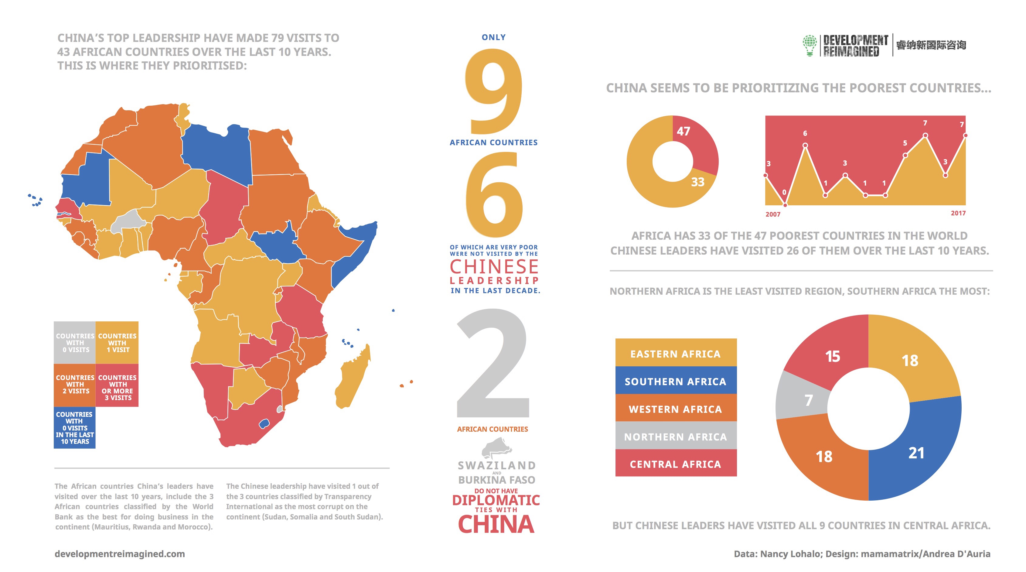 Who Does China Prioritise Our First Infographic Sheds